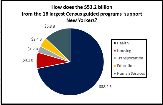 Allocation of Census $53B in NYS